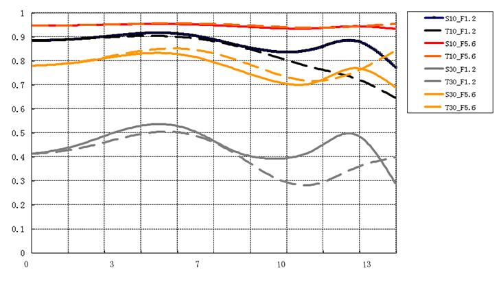 curvas-mtf-ttartisan-50-mm-f-1-2.jpg