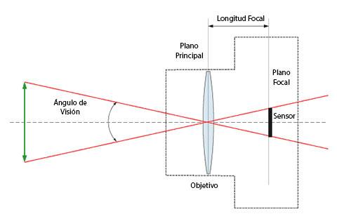longitud-focal21.jpg